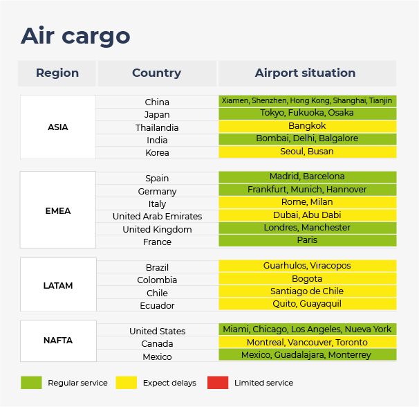 Airport situation in Asia, Europe, Middle East, Africa, Latin and North Americas